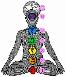 Tantra Yoga Chakras
